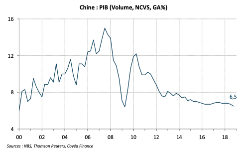 Chine : PIB (Volume, NCVS, GA%)