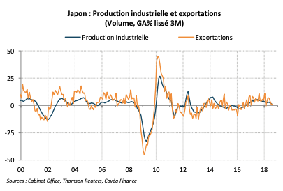Japon : Production industrielle et exportations (Volume, GA% lissé 3M)