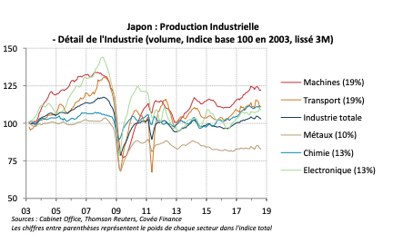 Japon : Production Industrielle - Détail de l'Industrie (volume, Indice base 100 en 2003, lissé 3M)
