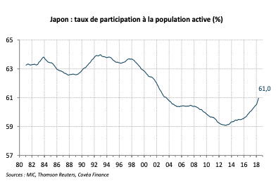 Japon : taux de participation à la population active (%)