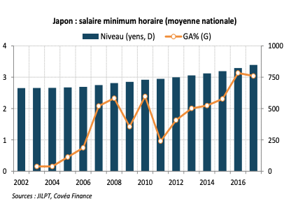 Japon : salaire minimum horaire (moyenne nationale)