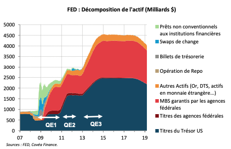 FED : Décomposition de l'actif (Milliards $)
